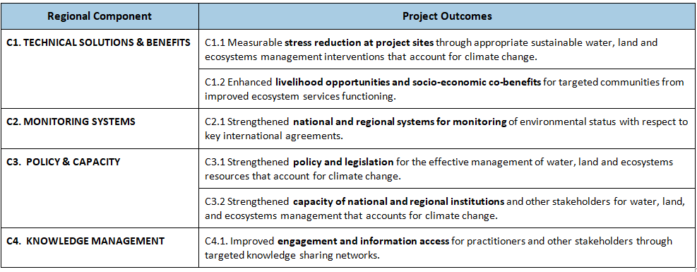 Table of Regional Components, Project Outcomes, and Link to Sub-Project